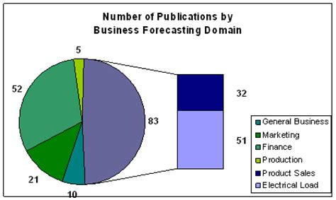 Demand forecasting research papers
